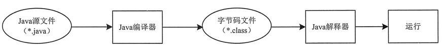 Java程序运行流程