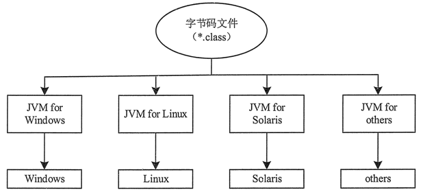 JVM工作方式